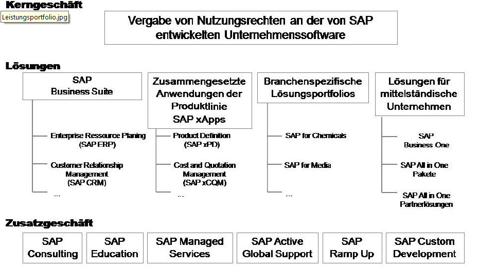 SAP Produkte r3, business all in one, one,bydesign